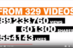 "A text screen reads in orange and black: ""From 329 videos, 89,233,760 views, 601,300 shares, 554,143 likes"""