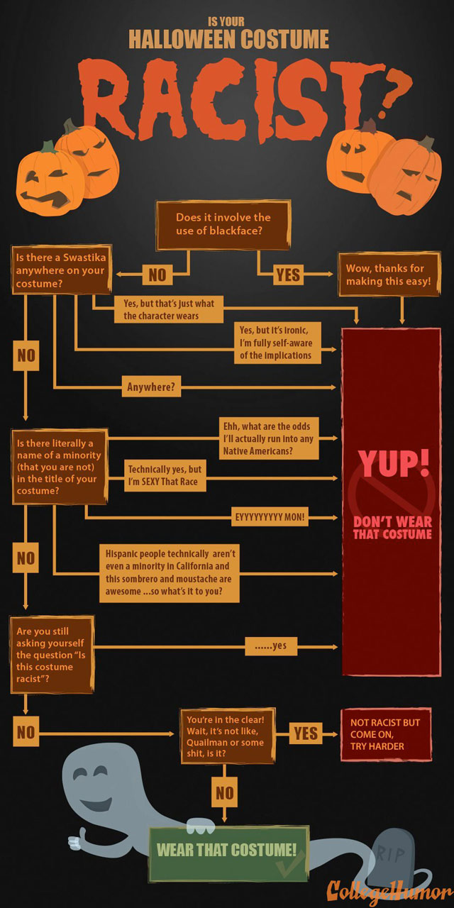 is your halloween costume racist  check this flowchart