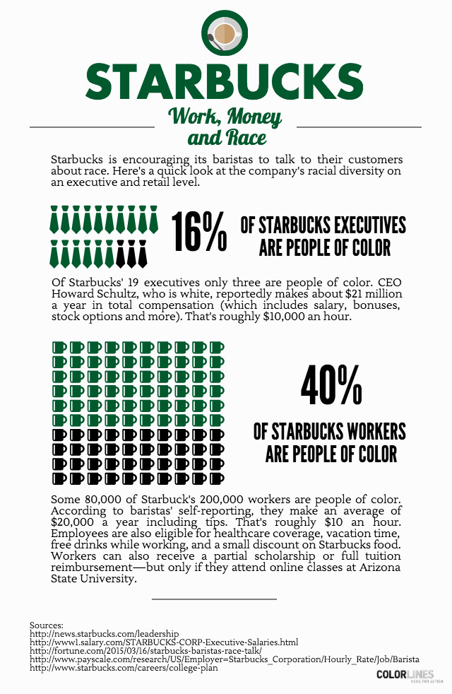 What Racial Diversity Looks Like at Starbucks | Colorlines