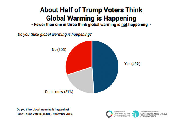 Colorlines screenshot of Yale University report on Trump voters and climate change, taken on February 7, 2017.