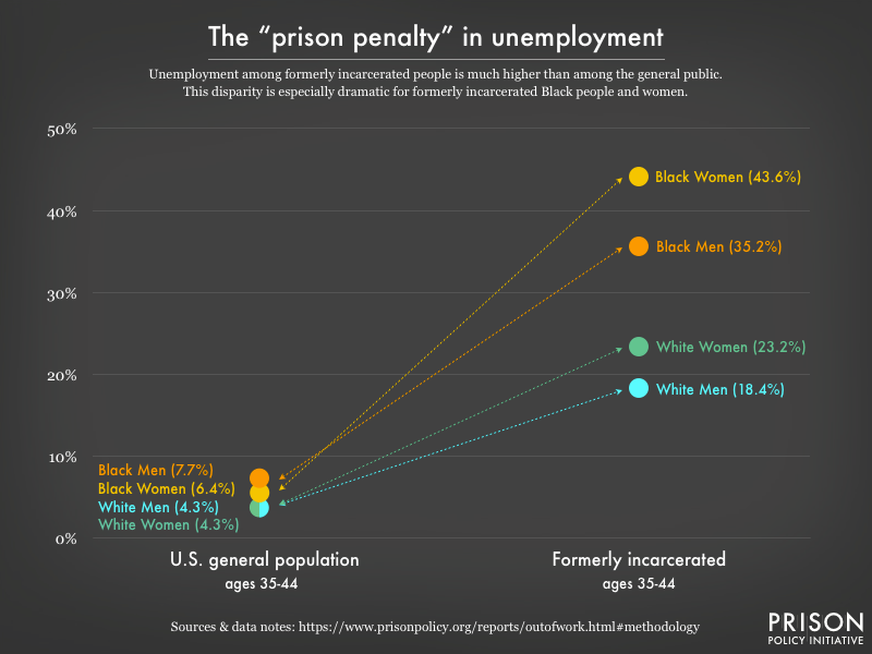The formerly incarcerated have unemployment rates five times the national average.