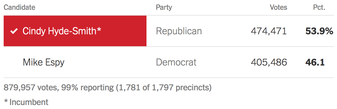 Cindy Hyde-Smith 53.9%, Mike Espy 46.1 % of the votes