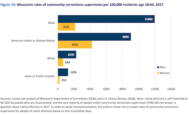 Data graph that shows disproportionate number of Black (14,084) and Native (13,245) people in community corrections supervision per 100,000 residents age 18 to 64 in 2017.