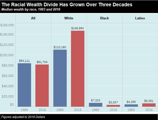 Graph depicting how racial wealth divide has grown over the course of three decades