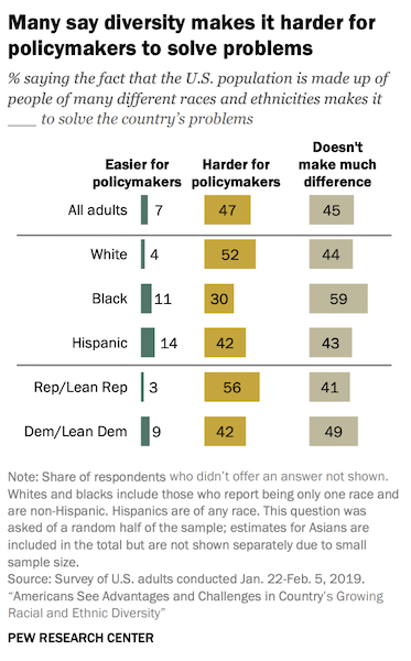 Bar graph with yellow green and grey bars that shows views on diversity and policymaking from White, Black, Latinx adults and Democrats and Republicans.