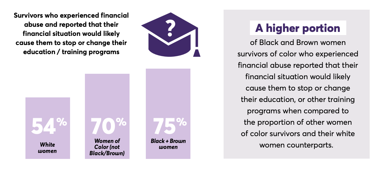 "Graphic from 'me too' report ""MeasuringThe Economic Impact of COVID-19 on Survivors of Color,"""