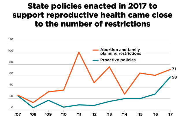 Line graph depicting the number of pro and anti-reproductive rights state laws passed in 2017