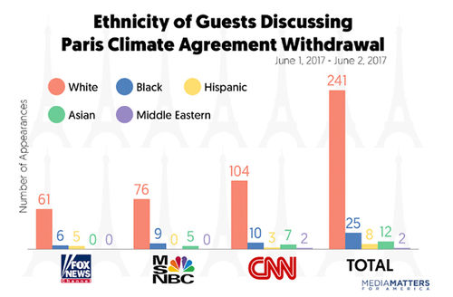 Colorlines screenshot of chart by Media Matters for America, taken on June 9, 2017.