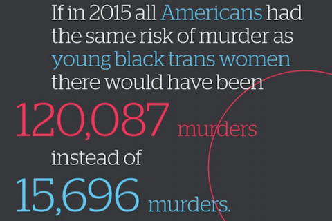 Text: If in 2015 all Americans had the same risk of murder as young Black trans women there would have been 120,087 murders instead of 15,696 murders.