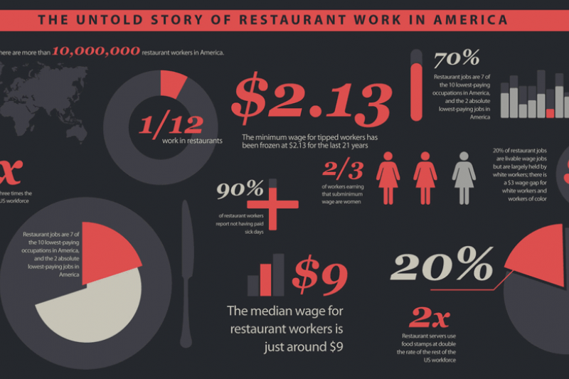 The Untold Story Of Restaurant Work In The U S Infographic